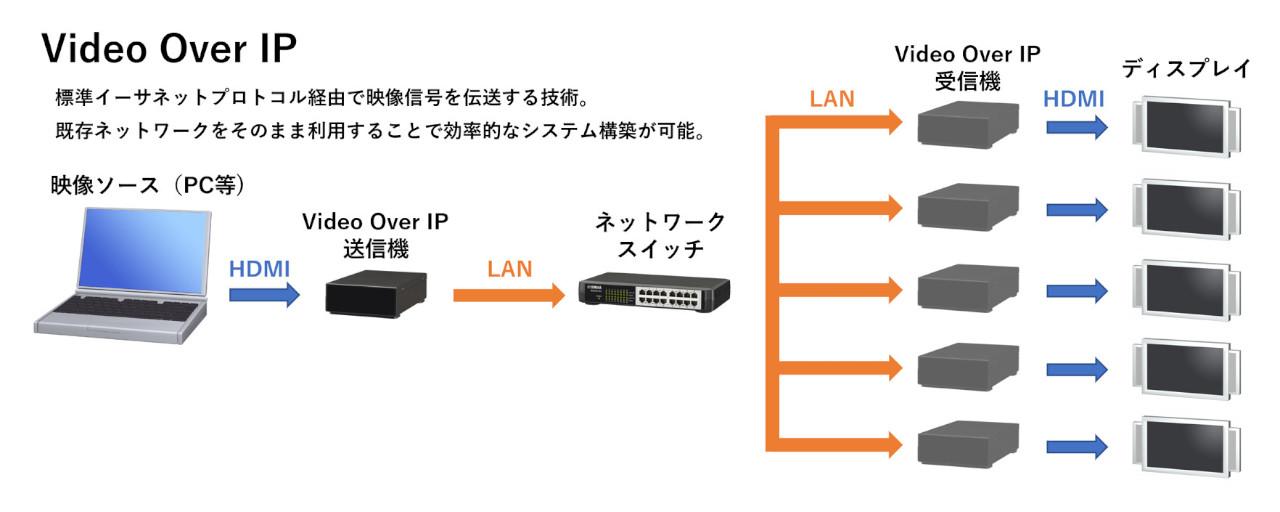 LANを用いた映像伝送(Video over IP)